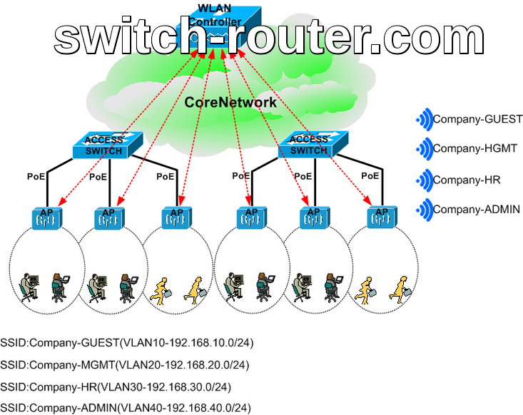 Xây dựng mô hình mạng không dây – WLAN – wifi cho doanh nghiệp